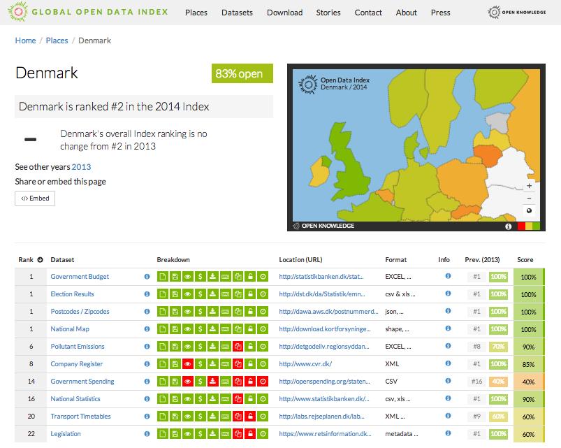 dc1aaaeeef72 Open Data Index bidrager til øget åben-data indsats i Danmark – Open ...