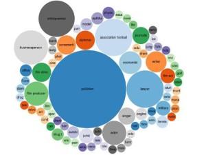 @fnielsen visualiserede personerne i i Panama-papirernes professioner. Visualiseringen blev flittigt delt på sociale medier. Independent skrev en historie pba. figuren.